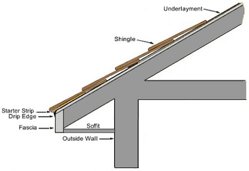 Roof Structure Components Amp Roof Truss Terms And